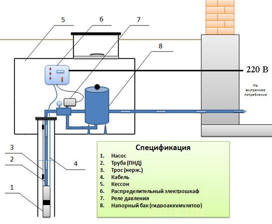 Устройство кессона для скважины, обвязка скважины