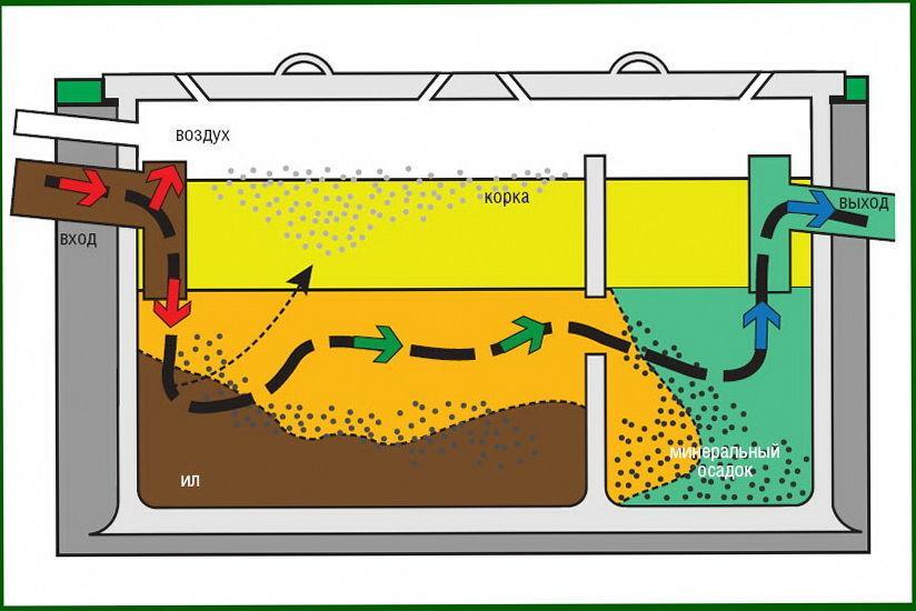 Механический метод очистки сточных вод фото