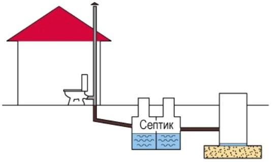 лучшая канализация для дома