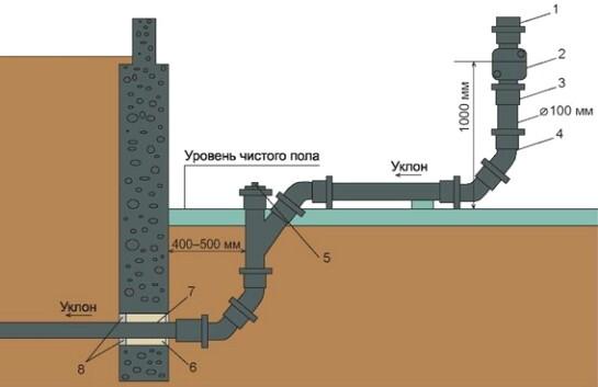 современная система канализации