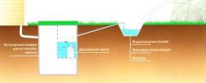 очищенная воды отводится на рельеф местности