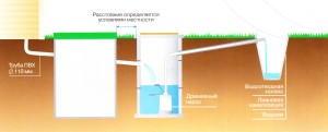 отведение очищенной воды на местный рельеф с использованием промежуточного колодца