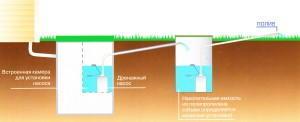 отвод очищенной воды в накопительную ёмкость